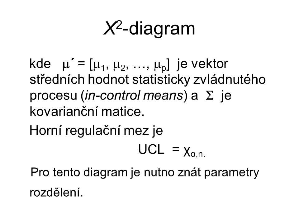 Χ2-diagram kde ´ = [1, 2, …, p] je vektor středních hodnot statisticky zvládnutého procesu (in-control means) a  je kovarianční matice.